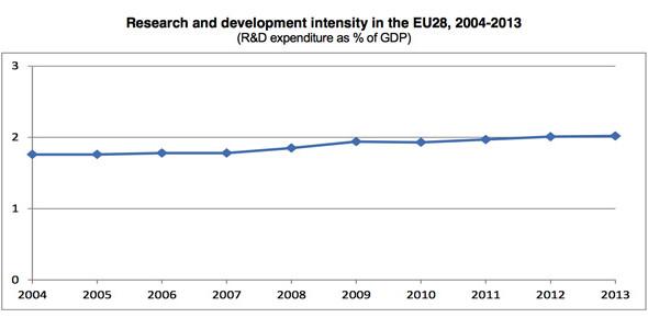 Eurostat: in Europa spesa per Ricerca e Sviluppo poco più del 2% del PIL nel 2013