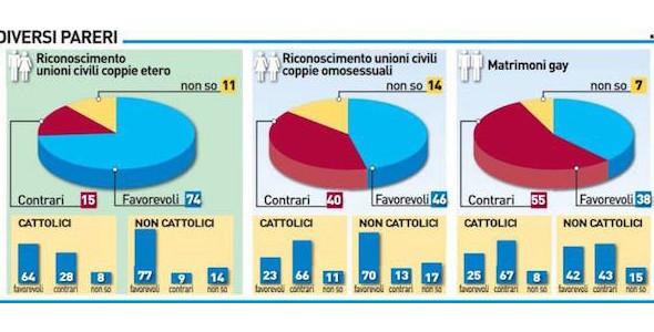 Unioni civili, il sondaggio IPR Marketing